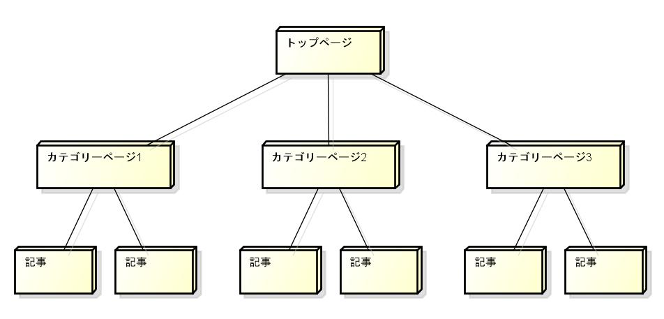 内部SEO対策 サイトの構造