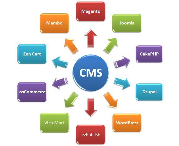 各種CMSへの対応が充実している...