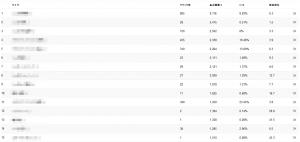 Googleウェブマスターツール 検索クエリ ランキング