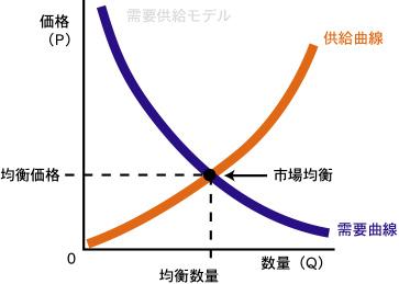 需要と供給グラフ